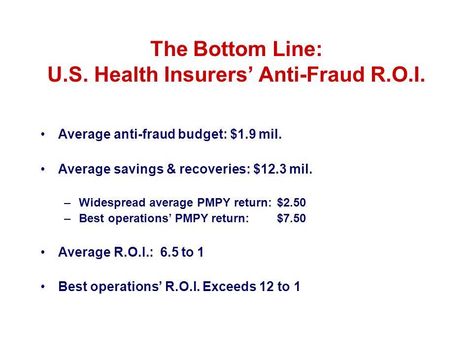 The Bottom Line: U.S. Health Insurers Anti-Fraud R.O.I. Average anti-fraud budget: $1.9 mil. Average savings & recoveries: $12.3 mil. –Widespread aver