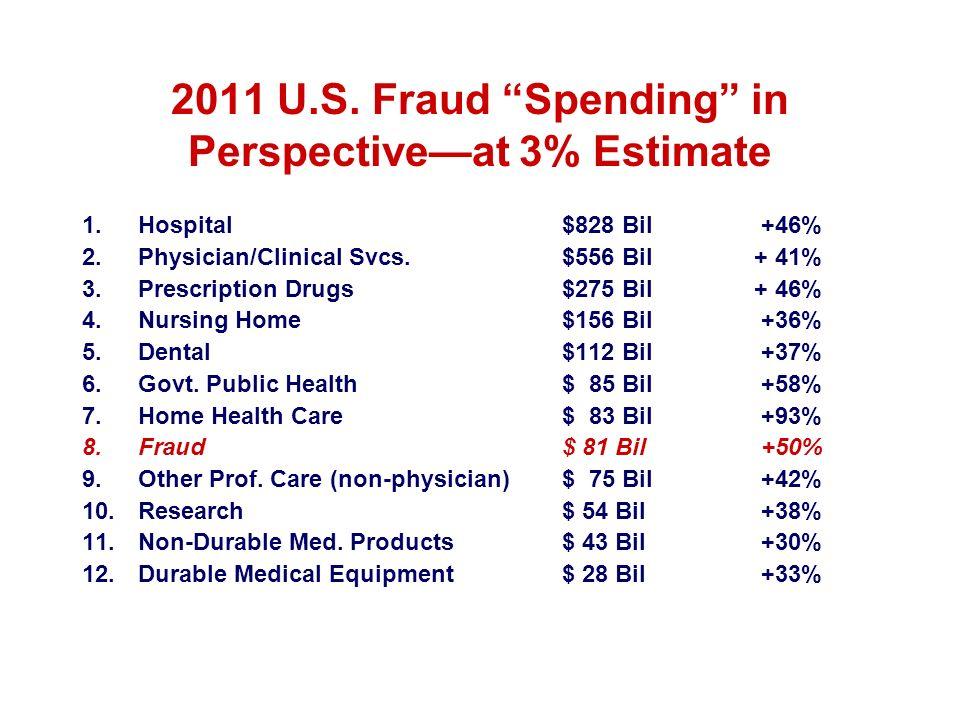 2011 U.S. Fraud Spending in Perspectiveat 3% Estimate 1.Hospital$828 Bil +46% 2.Physician/Clinical Svcs.$556 Bil+ 41% 3.Prescription Drugs$275 Bil+ 46