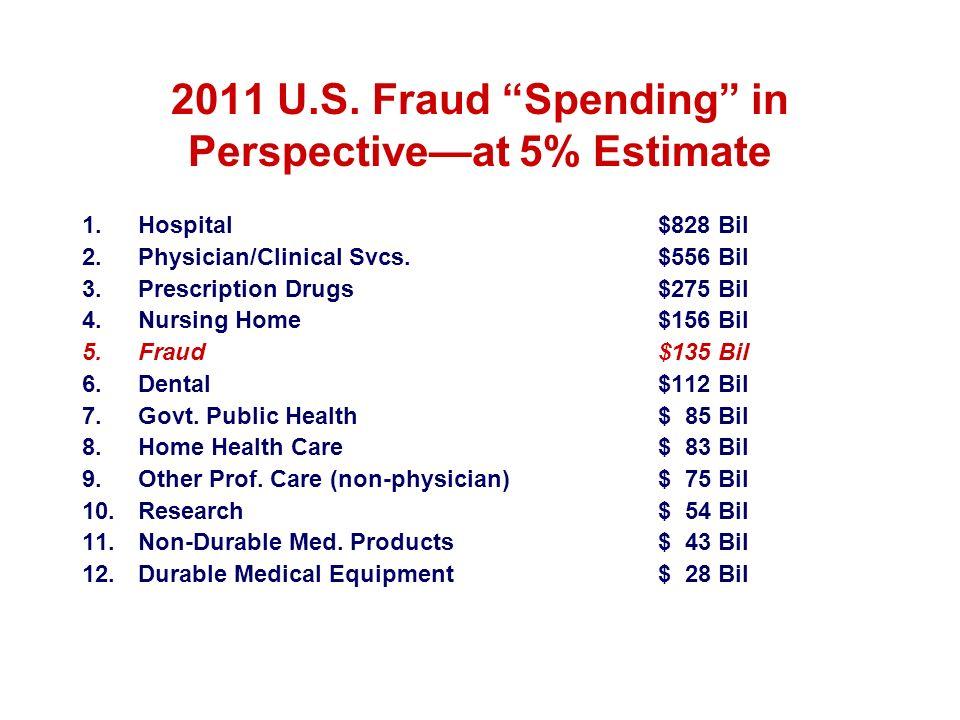 2011 U.S. Fraud Spending in Perspectiveat 5% Estimate 1.Hospital$828 Bil 2.Physician/Clinical Svcs.$556 Bil 3.Prescription Drugs$275 Bil 4.Nursing Hom