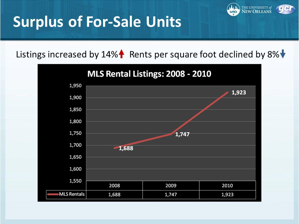 Surplus of For-Sale Units Listings increased by 14% Rents per square foot declined by 8%