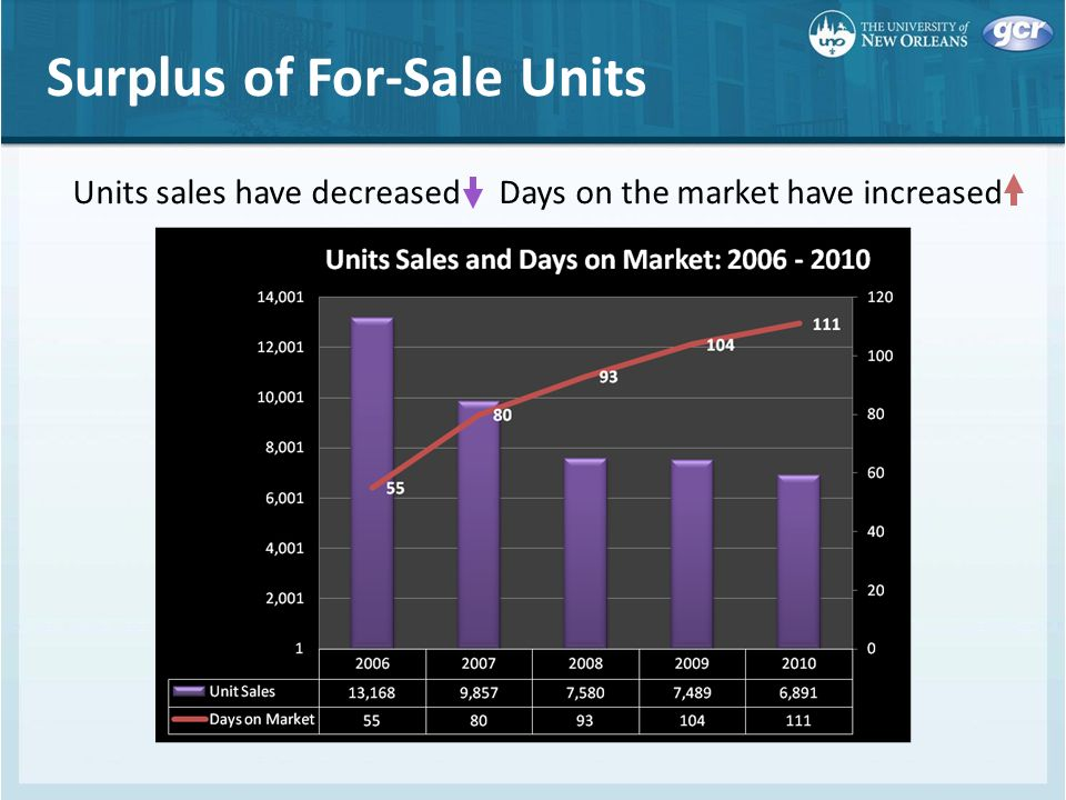 Surplus of For-Sale Units Units sales have decreased Days on the market have increased