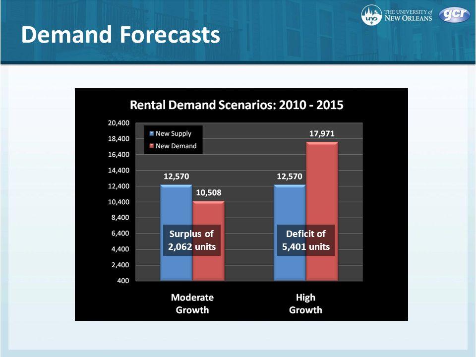 Demand Forecasts Surplus of 2,062 units Deficit of 5,401 units