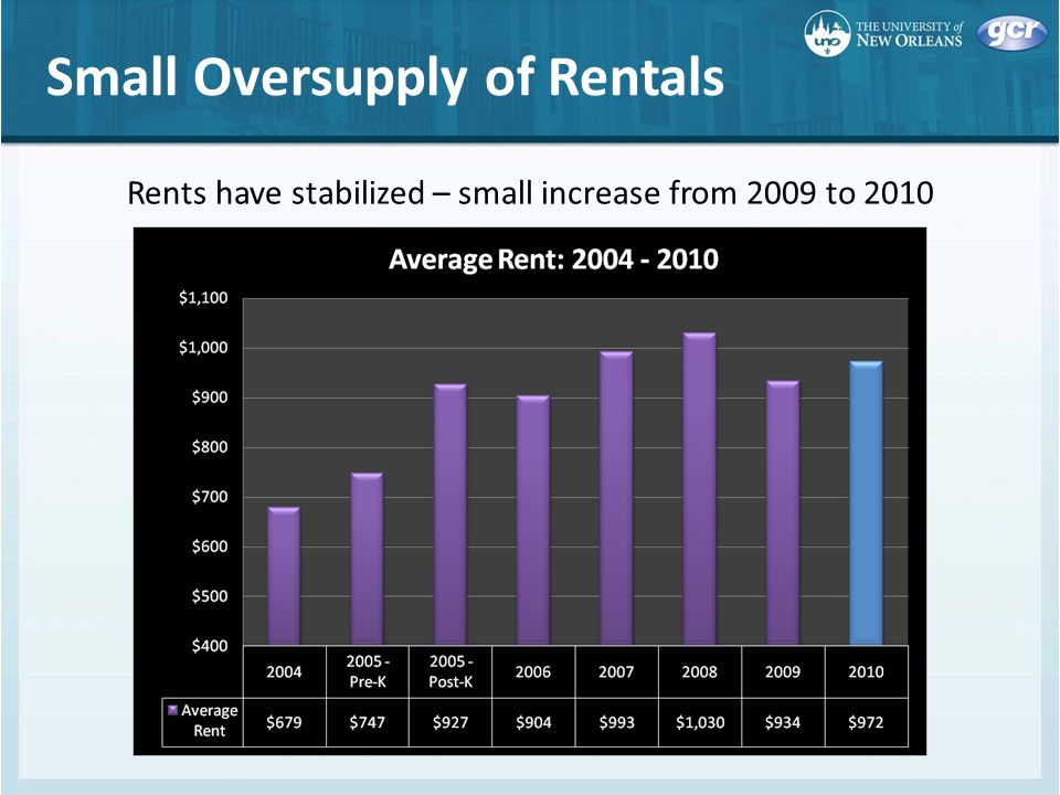 Small Oversupply of Rentals Rents have stabilized – small increase from 2009 to 2010