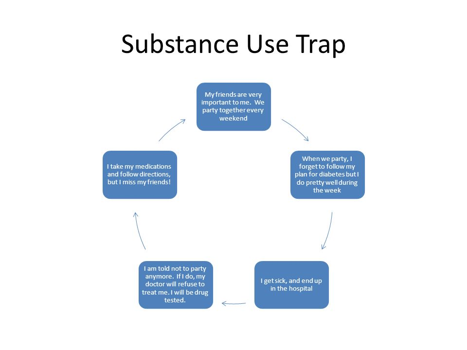 Substance Use Trap My friends are very important to me. We party together every weekend When we party, I forget to follow my plan for diabetes but I d