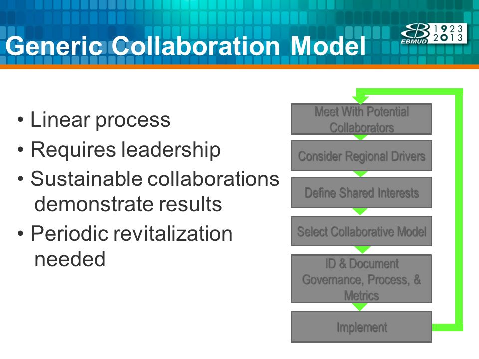 Generic Collaboration Model Select Collaborative Model Define Shared Interests Consider Regional Drivers Meet With Potential Collaborators Implement I