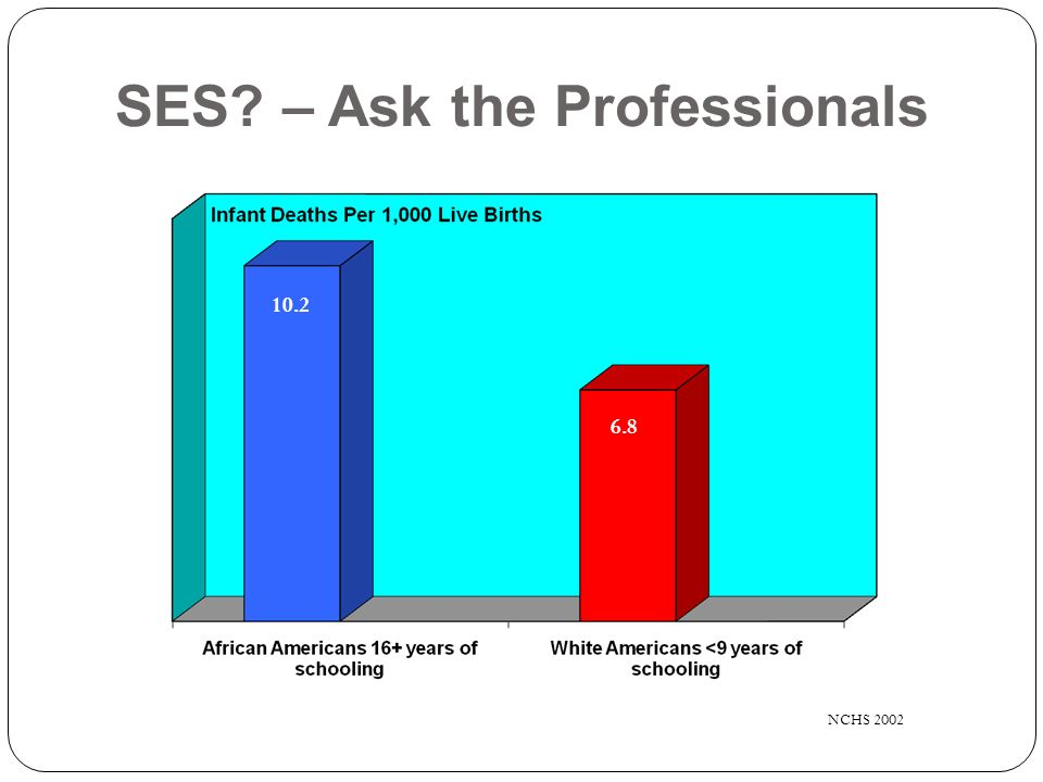 SES? – Ask the Professionals 9 NCHS 2002 6.8 10.2