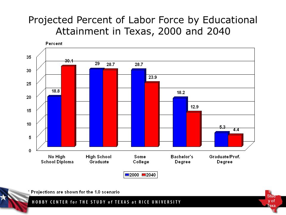 Projected Percent of Labor Force by Educational Attainment in Texas, 2000 and 2040 Hob by Cent er for the Stud y of Texa s at Rice Univ ersit y
