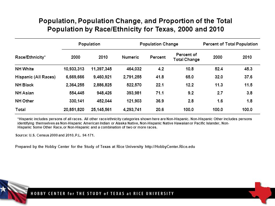Population, Population Change, and Proportion of the Total Population by Race/Ethnicity for Texas, 2000 and 2010 PopulationPopulation ChangePercent of Total Population Race/Ethnicity* NumericPercent Percent of Total Change NH White10,933,31311,397,345464, Hispanic (All Races)6,669,6669,460,9212,791, NH Black2,364,2552,886,825522, NH Asian554,445948,426393, NH Other330,141452,044121, Total20,851,82025,145,5614,293, *Hispanic includes persons of all races.