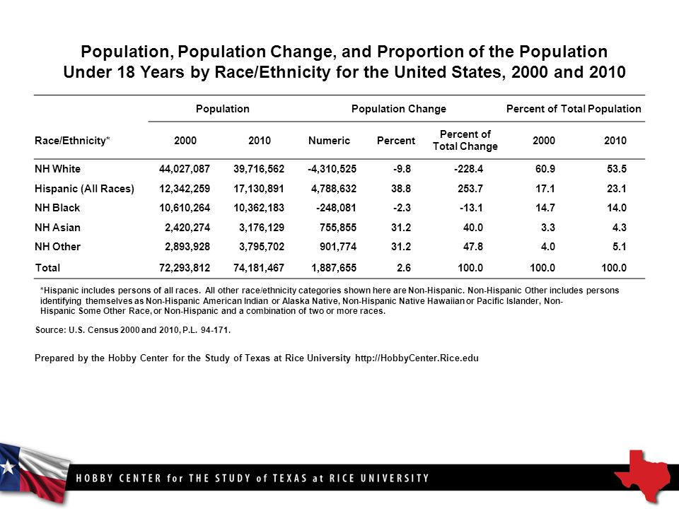 Population, Population Change, and Proportion of the Population Under 18 Years by Race/Ethnicity for the United States, 2000 and 2010 PopulationPopulation ChangePercent of Total Population Race/Ethnicity* NumericPercent Percent of Total Change NH White44,027,08739,716,562-4,310, Hispanic (All Races)12,342,25917,130,8914,788, NH Black10,610,26410,362, , NH Asian2,420,2743,176,129755, NH Other2,893,9283,795,702901, Total72,293,81274,181,4671,887, *Hispanic includes persons of all races.