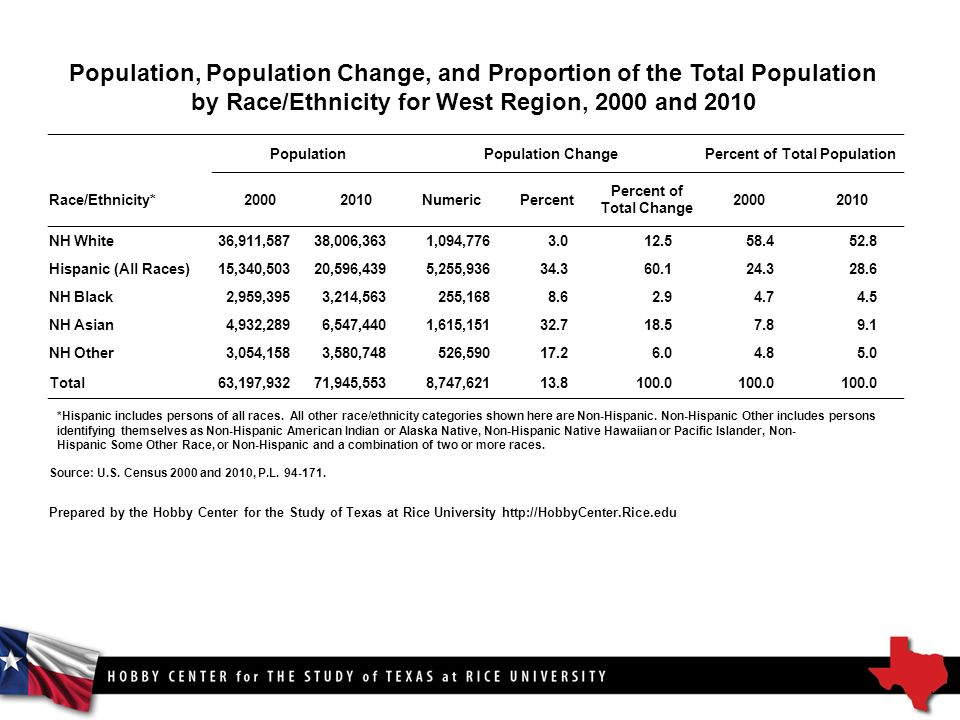 Population, Population Change, and Proportion of the Total Population by Race/Ethnicity for West Region, 2000 and 2010 PopulationPopulation ChangePercent of Total Population Race/Ethnicity* NumericPercent Percent of Total Change NH White36,911,58738,006,3631,094, Hispanic (All Races)15,340,50320,596,4395,255, NH Black2,959,3953,214,563255, NH Asian4,932,2896,547,4401,615, NH Other3,054,1583,580,748526, Total63,197,93271,945,5538,747, *Hispanic includes persons of all races.