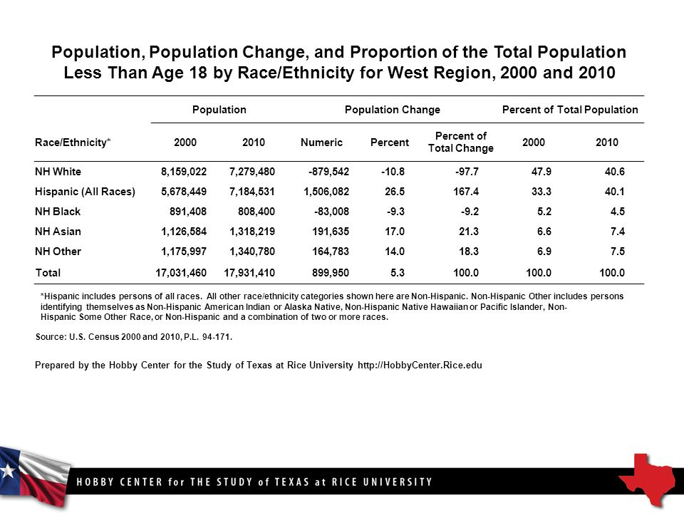Population, Population Change, and Proportion of the Total Population Less Than Age 18 by Race/Ethnicity for West Region, 2000 and 2010 PopulationPopulation ChangePercent of Total Population Race/Ethnicity* NumericPercent Percent of Total Change NH White8,159,0227,279, , Hispanic (All Races)5,678,4497,184,5311,506, NH Black891,408808,400-83, NH Asian1,126,5841,318,219191, NH Other1,175,9971,340,780164, Total17,031,46017,931,410899, *Hispanic includes persons of all races.