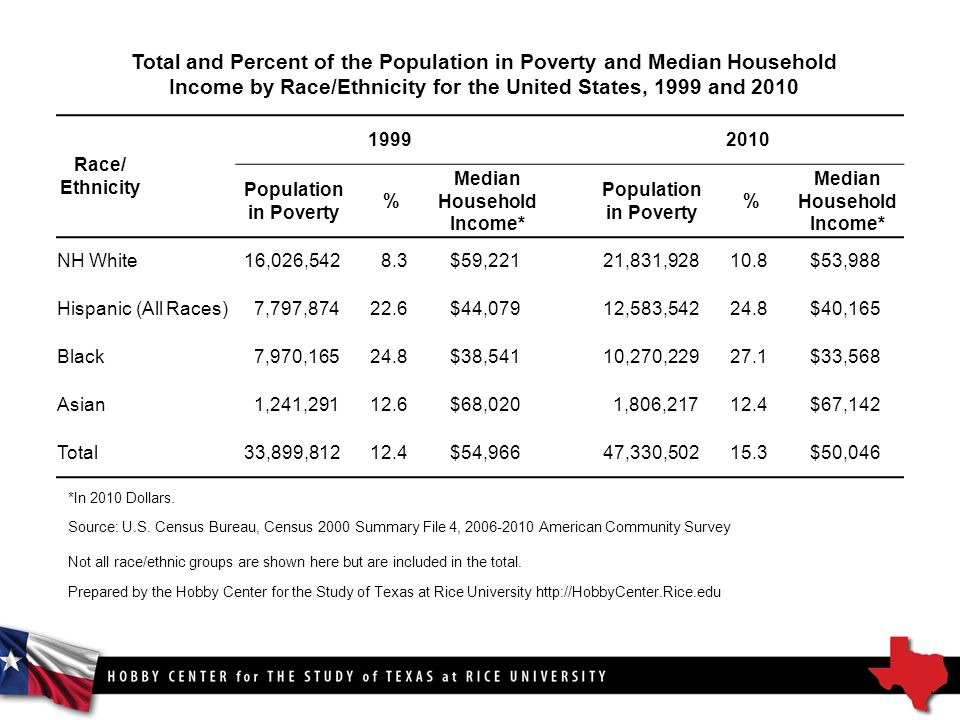 Total and Percent of the Population in Poverty and Median Household Income by Race/Ethnicity for the United States, 1999 and 2010 Race/ Ethnicity Population in Poverty % Median Household Income* Population in Poverty % Median Household Income* NH White16,026,5428.3$59,22121,831, $53,988 Hispanic (All Races)7,797, $44,07912,583, $40,165 Black7,970, $38,54110,270, $33,568 Asian1,241, $68,0201,806, $67,142 Total33,899, $54,966 47,330, $50,046 *In 2010 Dollars.