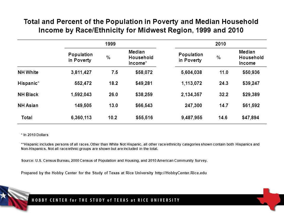 Total and Percent of the Population in Poverty and Median Household Income by Race/Ethnicity for Midwest Region, 1999 and Population in Poverty % Median Household Income* Population in Poverty % Median Household Income NH White3,811,4277.5$58,0725,604, $50,936 Hispanic*552, $49,2811,113, $39,247 NH Black1,592, $38,2592,134, $29,389 NH Asian149, $66,543247, $61,592 Total 6,360, $55,516 9,487, $47,894 * In 2010 Dollars **Hispanic includes persons of all races.