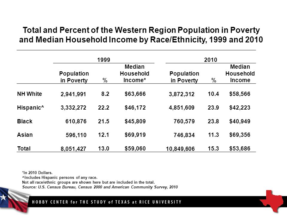 Total and Percent of the Western Region Population in Poverty and Median Household Income by Race/Ethnicity, 1999 and Population in Poverty% Median Household Income* Population in Poverty% Median Household Income NH White 2,941,9918.2$63,666 3,872, $58,566 Hispanic^ 3,332, $46,172 4,851, $42,223 Black 610, $45, , $40,949 Asian 596, $69, , $69,356 Total 8,051, $59,060 10,849, $53,686 *In 2010 Dollars.