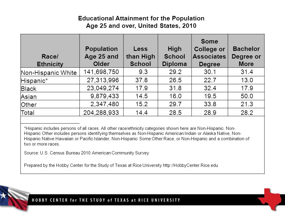 Educational Attainment for the Population Age 25 and over, United States, 2010 Race/ Ethnicity Population Age 25 and Older Less than High School High School Diploma Some College or Associates Degree Bachelor Degree or More Non-Hispanic White 141,698, Hispanic* 27,313, Black 23,049, Asian 9,879, Other 2,347, Total204,288, *Hispanic includes persons of all races.
