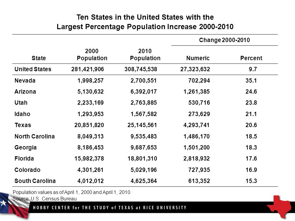 Change State 2000 Population 2010 Population NumericPercent United States281,421,906308,745,53827,323, Nevada1,998,2572,700,551702, Arizona5,130,6326,392,0171,261, Utah2,233,1692,763,885530, Idaho1,293,9531,567,582273, Texas20,851,82025,145,5614,293, North Carolina8,049,3139,535,4831,486, Georgia8,186,4539,687,6531,501, Florida15,982,37818,801,3102,818, Colorado4,301,2615,029,196727, South Carolina4,012,0124,625,364613, Ten States in the United States with the Largest Percentage Population Increase Population values as of April 1, 2000 and April 1, 2010.