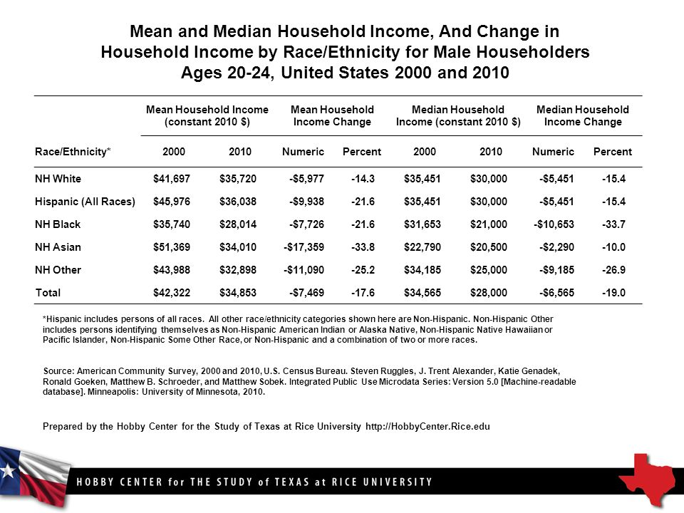 Mean and Median Household Income, And Change in Household Income by Race/Ethnicity for Male Householders Ages 20-24, United States 2000 and 2010 Mean Household Income (constant 2010 $) Mean Household Income Change Median Household Income (constant 2010 $) Median Household Income Change Race/Ethnicity* NumericPercent NumericPercent NH White$41,697$35,720-$5, $35,451$30,000-$5, Hispanic (All Races)$45,976$36,038-$9, $35,451$30,000-$5, NH Black$35,740$28,014-$7, $31,653$21,000-$10, NH Asian$51,369$34,010-$17, $22,790$20,500-$2, NH Other$43,988$32,898-$11, $34,185$25,000-$9, Total$42,322$34,853-$7, $34,565$28,000-$6, *Hispanic includes persons of all races.