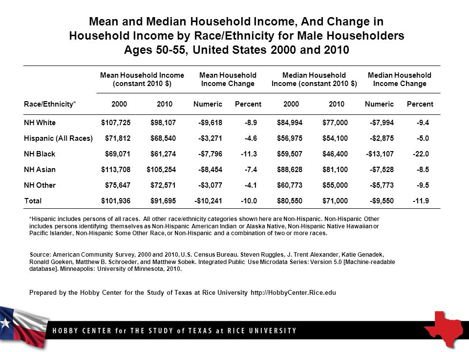Mean and Median Household Income, And Change in Household Income by Race/Ethnicity for Male Householders Ages 50-55, United States 2000 and 2010 Mean Household Income (constant 2010 $) Mean Household Income Change Median Household Income (constant 2010 $) Median Household Income Change Race/Ethnicity* NumericPercent NumericPercent NH White$107,725$98,107-$9, $84,994$77,000-$7, Hispanic (All Races)$71,812$68,540-$3, $56,975$54,100-$2, NH Black$69,071$61,274-$7, $59,507$46,400-$13, NH Asian$113,708$105,254-$8, $88,628$81,100-$7, NH Other$75,647$72,571-$3, $60,773$55,000-$5, Total$101,936$91,695-$10, $80,550$71,000-$9, *Hispanic includes persons of all races.