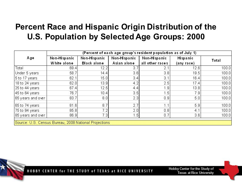 Percent Race and Hispanic Origin Distribution of the U.S.