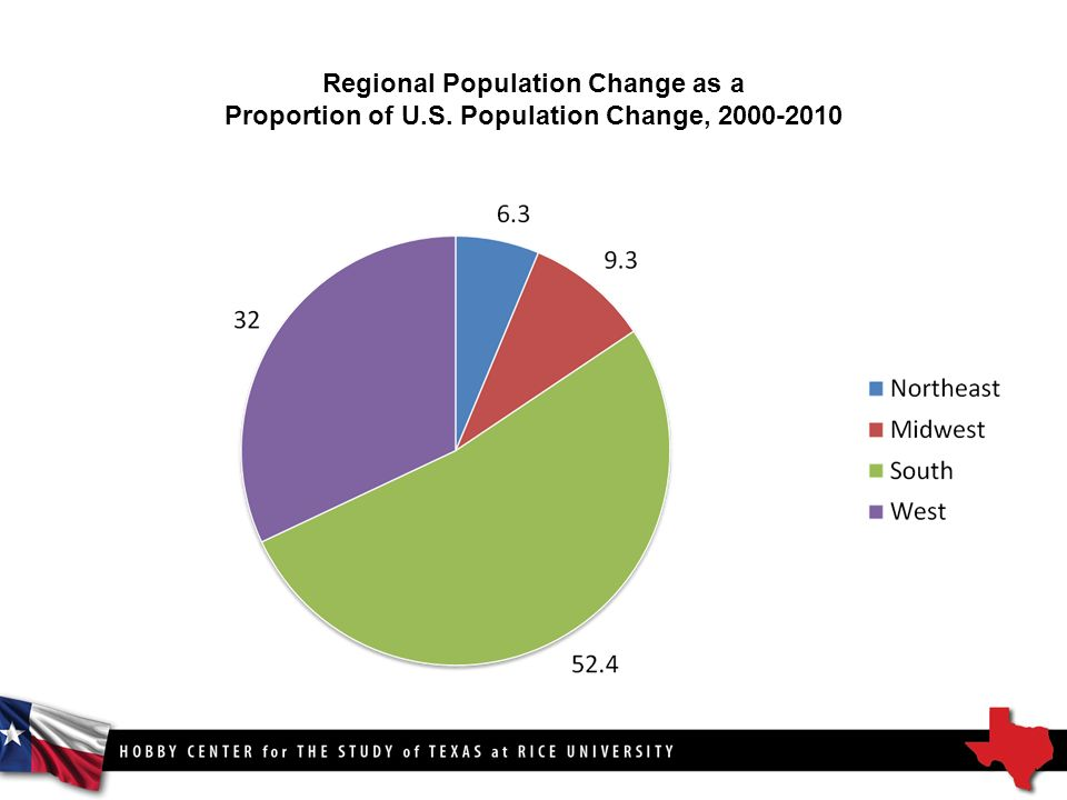 Regional Population Change as a Proportion of U.S. Population Change,