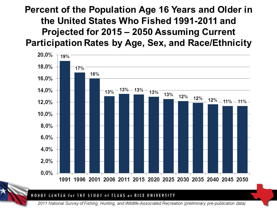 Percent of the Population Age 16 Years and Older in the United States Who Fished and Projected for 2015 – 2050 Assuming Current Participation Rates by Age, Sex, and Race/Ethnicity Source: Derived from U.S.