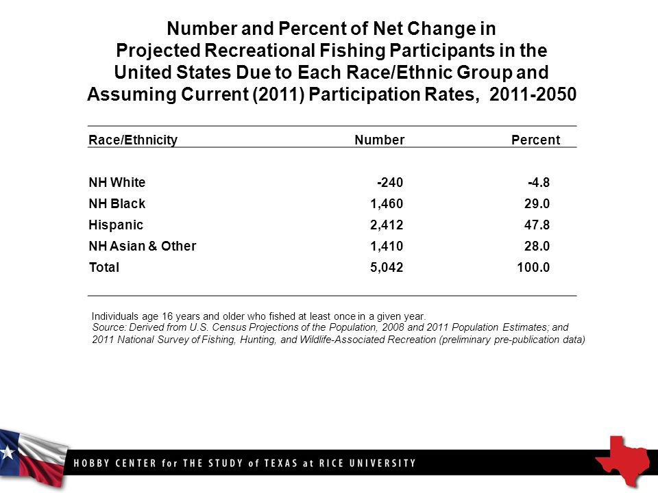Number and Percent of Net Change in Projected Recreational Fishing Participants in the United States Due to Each Race/Ethnic Group and Assuming Current (2011) Participation Rates, Race/Ethnicity Number Percent NH White NH Black1, Hispanic2, NH Asian & Other1, Total5, Source: Derived from U.S.