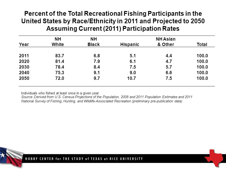 Percent of the Total Recreational Fishing Participants in the United States by Race/Ethnicity in 2011 and Projected to 2050 Assuming Current (2011) Participation Rates Year NH White NH Black Hispanic NH Asian & Other Total Source: Derived from U.S.