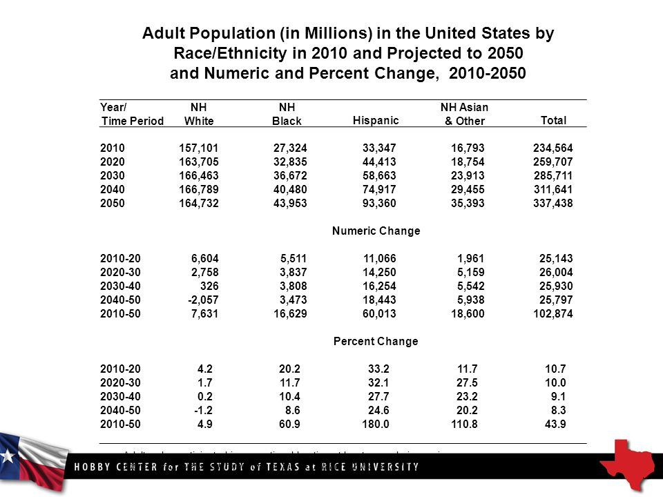 Adult Population (in Millions) in the United States by Race/Ethnicity in 2010 and Projected to 2050 and Numeric and Percent Change, Source: U.S.
