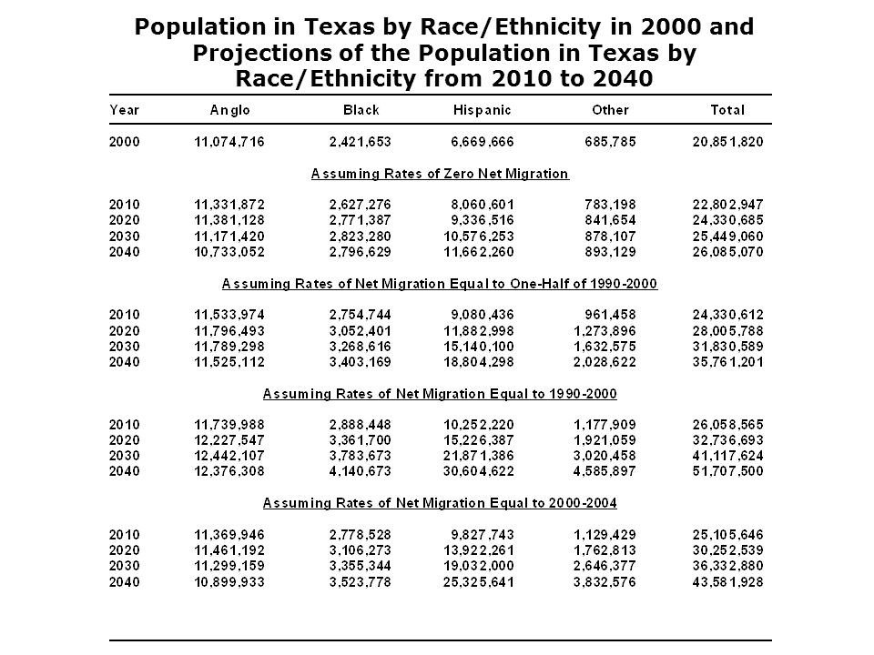 Population in Texas by Race/Ethnicity in 2000 and Projections of the Population in Texas by Race/Ethnicity from 2010 to 2040