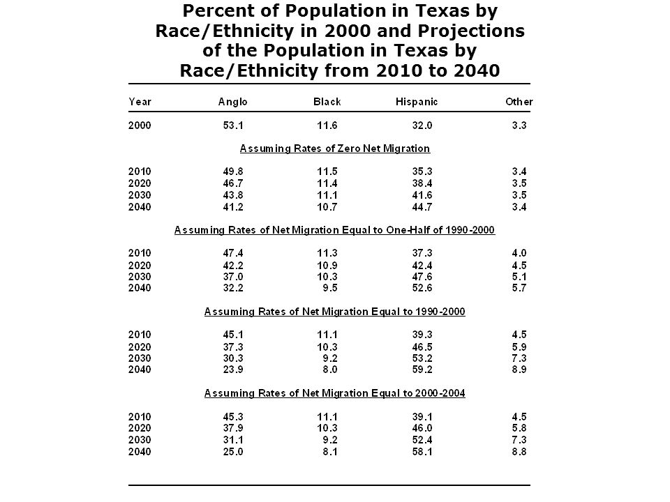 Percent of Population in Texas by Race/Ethnicity in 2000 and Projections of the Population in Texas by Race/Ethnicity from 2010 to 2040