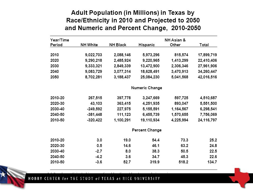 Adult Population (in Millions) in Texas by Race/Ethnicity in 2010 and Projected to 2050 and Numeric and Percent Change, Source: U.S.