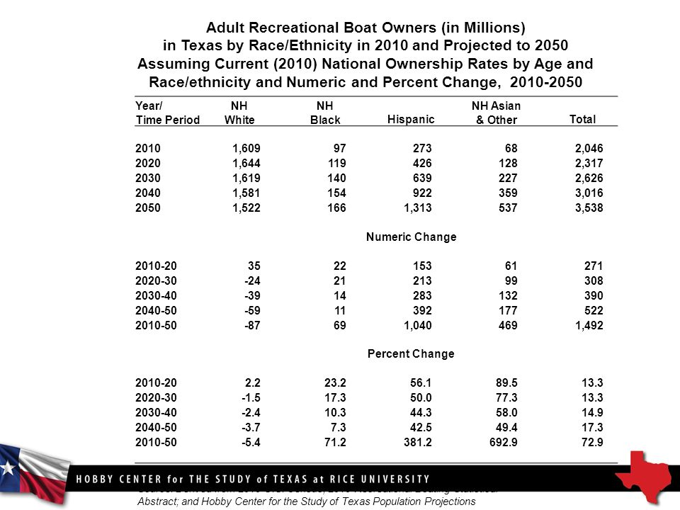 Adult Recreational Boat Owners (in Millions) in Texas by Race/Ethnicity in 2010 and Projected to 2050 Assuming Current (2010) National Ownership Rates by Age and Race/ethnicity and Numeric and Percent Change, Source: Derived from 2010 U.S.