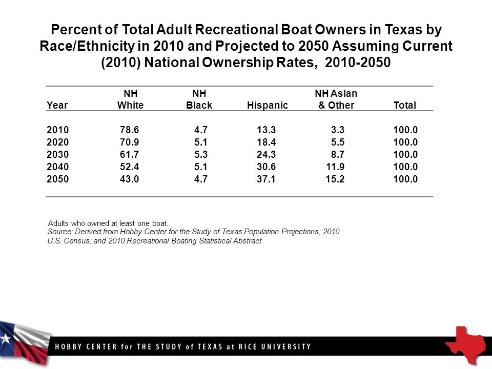 Percent of Total Adult Recreational Boat Owners in Texas by Race/Ethnicity in 2010 and Projected to 2050 Assuming Current (2010) National Ownership Rates, Source: Derived from Hobby Center for the Study of Texas Population Projections; 2010 U.S.