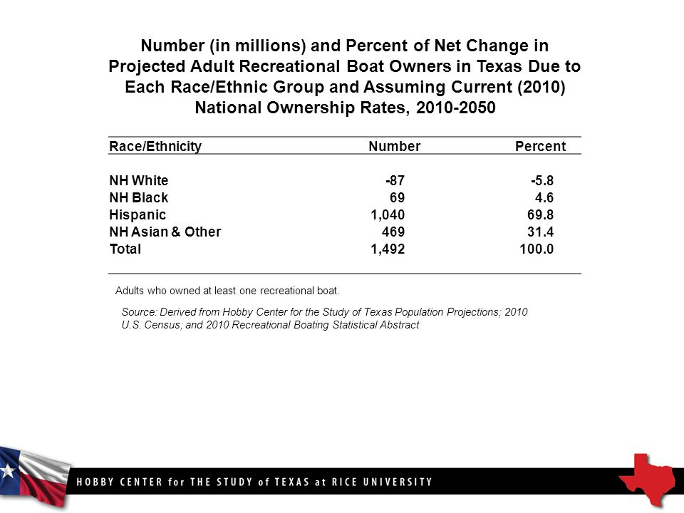 Number (in millions) and Percent of Net Change in Projected Adult Recreational Boat Owners in Texas Due to Each Race/Ethnic Group and Assuming Current (2010) National Ownership Rates, Source: Derived from Hobby Center for the Study of Texas Population Projections; 2010 U.S.