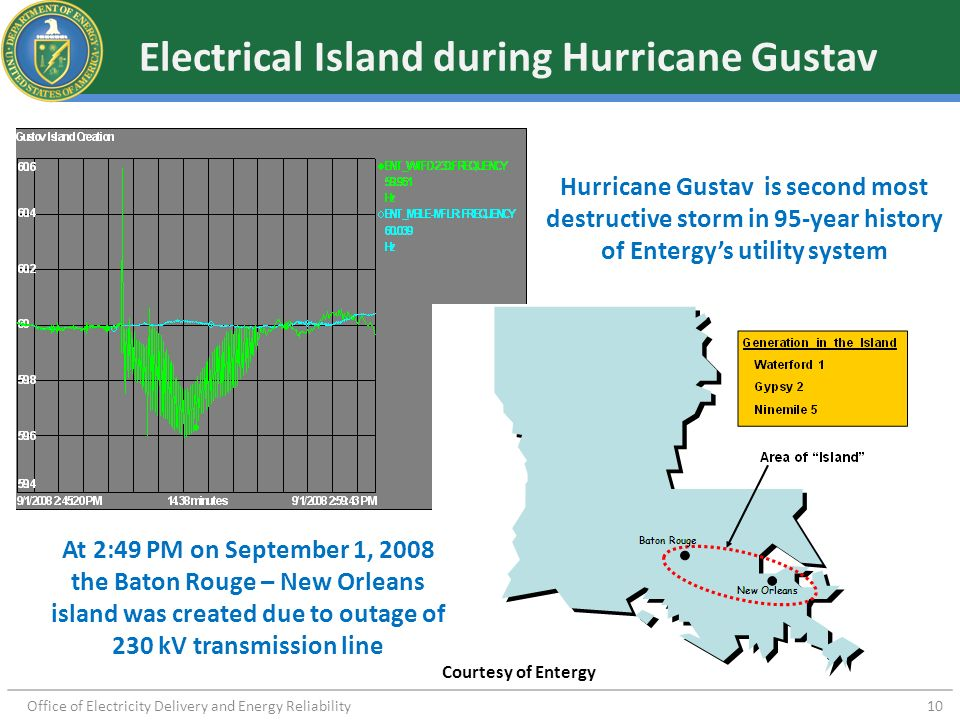 Office of Electricity Delivery and Energy Reliability 10 Electrical Island during Hurricane Gustav Hurricane Gustav is second most destructive storm i
