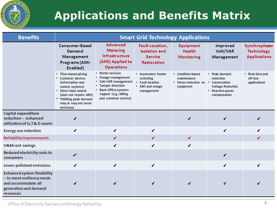 Office of Electricity Delivery and Energy Reliability Applications and Benefits Matrix BenefitsSmart Grid Technology Applications Consumer-Based Deman