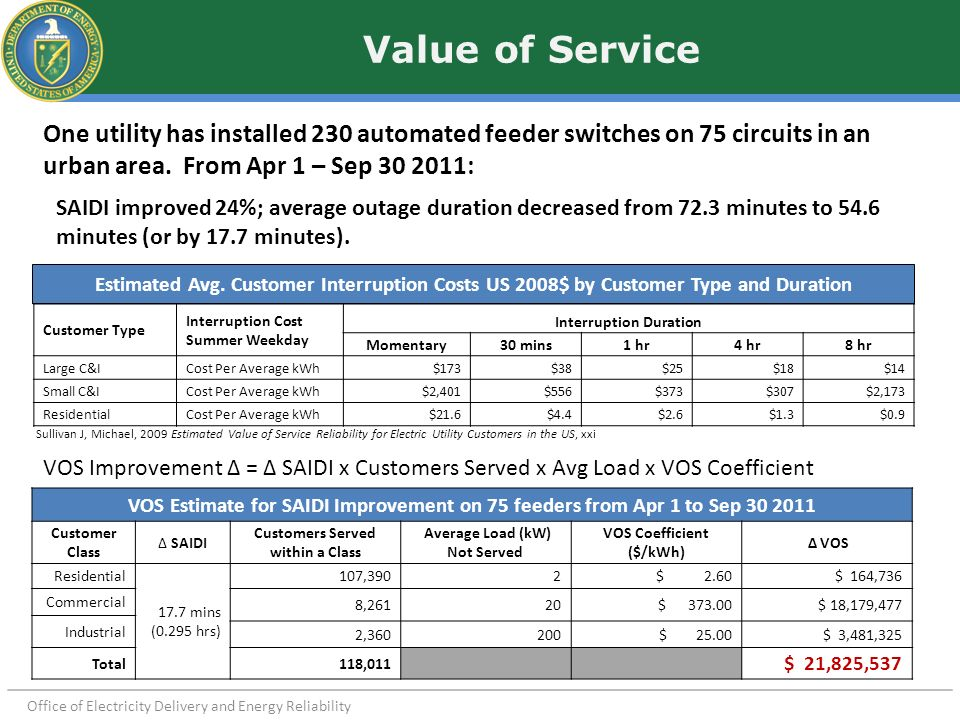 Office of Electricity Delivery and Energy Reliability Value of Service One utility has installed 230 automated feeder switches on 75 circuits in an ur