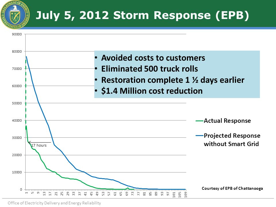 Office of Electricity Delivery and Energy Reliability July 5, 2012 Storm Response (EPB) Courtesy of EPB of Chattanooga