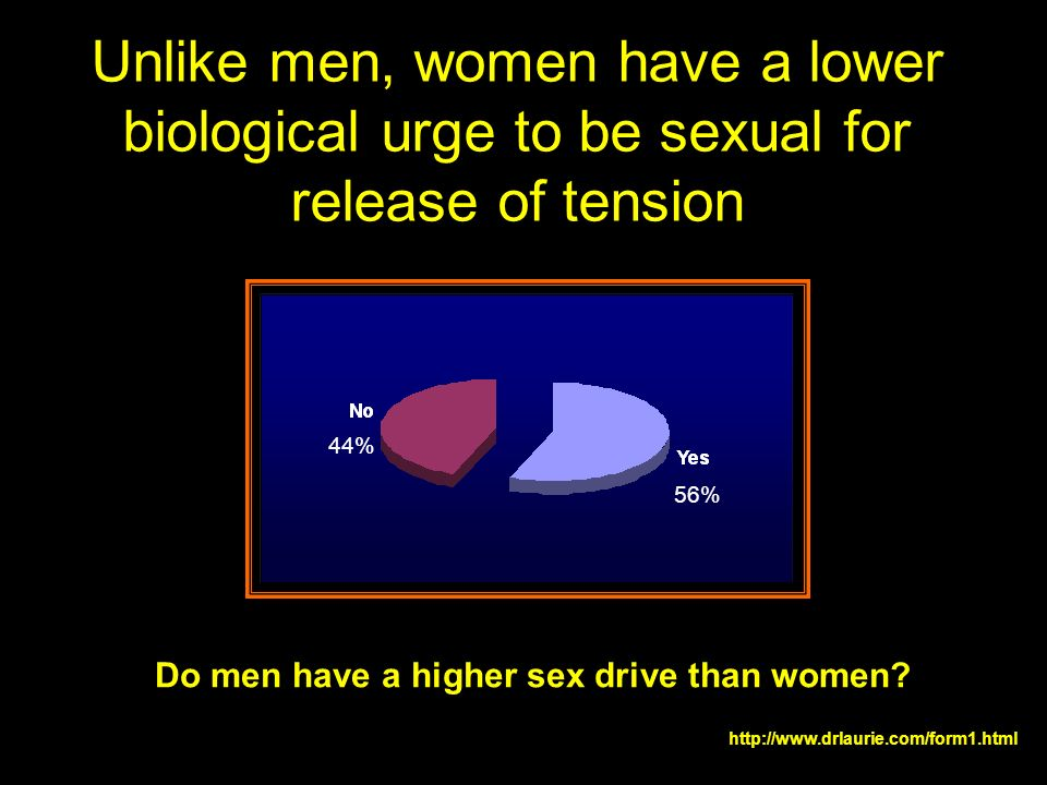 Unlike men, women have a lower biological urge to be sexual for release of tension 44% Do men have a higher sex drive than women? http://www.drlaurie.