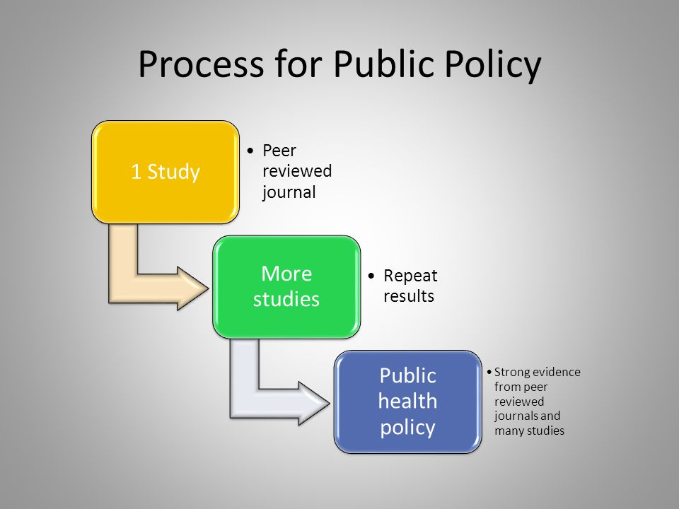 Process for Public Policy 1 Study Peer reviewed journal More studies Repeat results Public health policy Strong evidence from peer reviewed journals and many studies