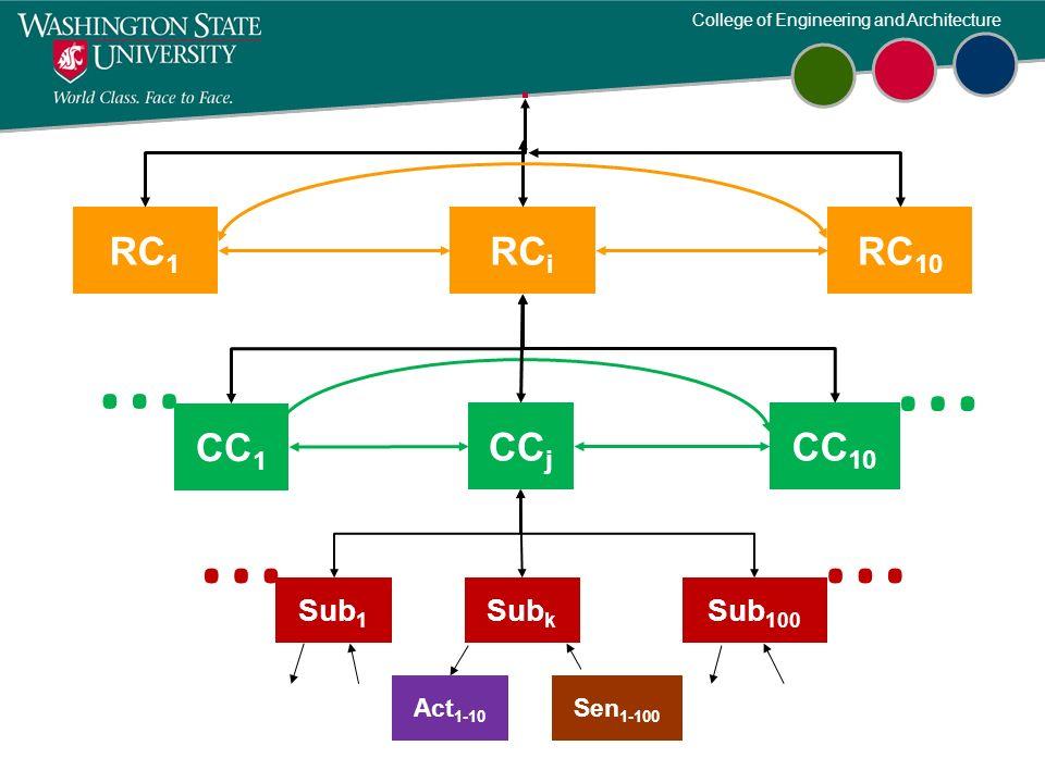 College of Engineering and Architecture RC 1 Sub 1 Sub 100 RC i RC 10 Act 1-10 Sen 1-100 Sub k …… CC 1 CC j CC 10 … …