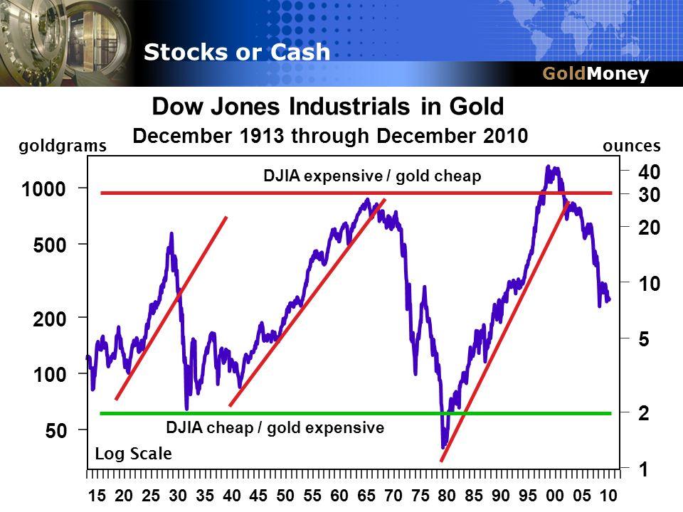Title Slide Box Title & Headline GoldMoney Dow Jones Industrials in Gold December 1913 through December 2010 1520253035404550556065707580859095000510