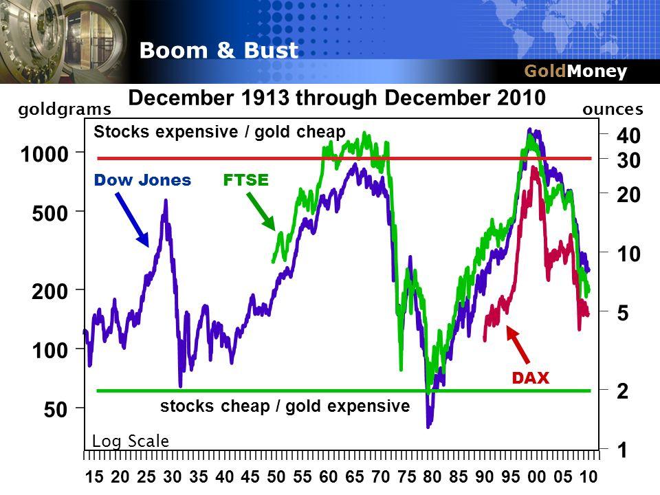 Title Slide Box Title & Headline GoldMoney Boom & Bust December 1913 through December 2010 1520253035404550556065707580859095000510 50 100 200 500 100