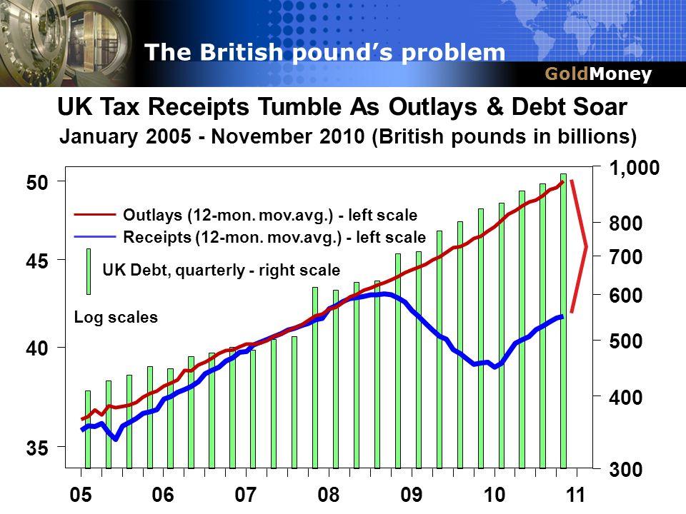 Title Slide Box Title & Headline GoldMoney The British pounds problem UK Tax Receipts Tumble As Outlays & Debt Soar January 2005 - November 2010 (Brit