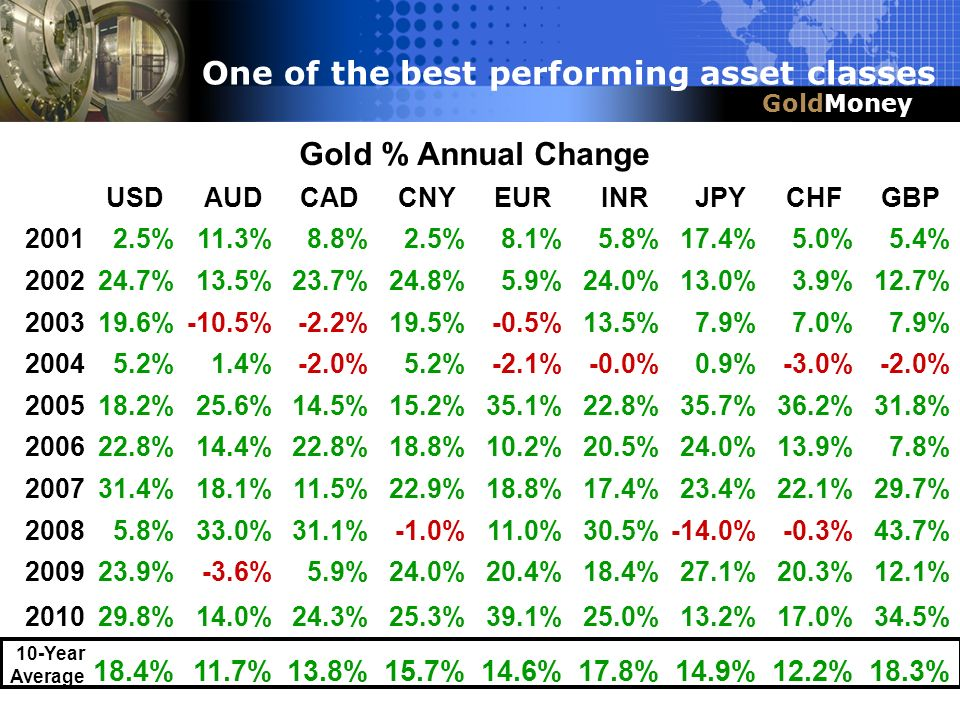 Title Slide Box Title & Headline GoldMoney One of the best performing asset classes Gold % Annual Change USDAUDCADCNYEURINRJPYCHFGBP 20012.5%11.3%8.8%