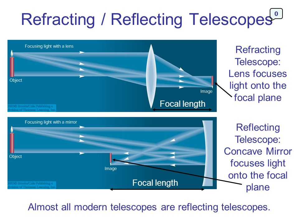 Refracting / Reflecting Telescopes Refracting Telescope: Lens focuses light onto the focal plane Reflecting Telescope: Concave Mirror focuses light on