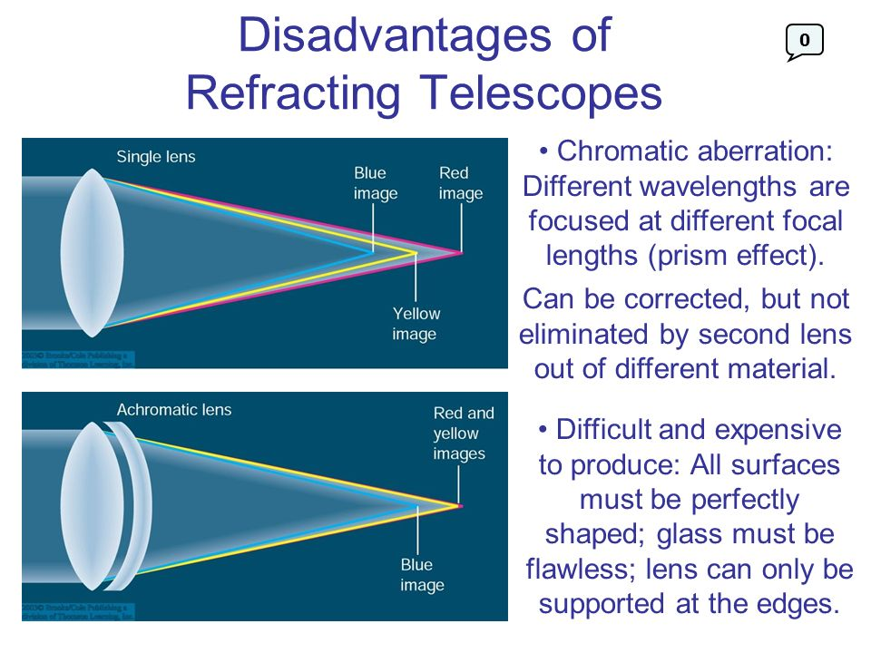Disadvantages of Refracting Telescopes Chromatic aberration: Different wavelengths are focused at different focal lengths (prism effect). Can be corre