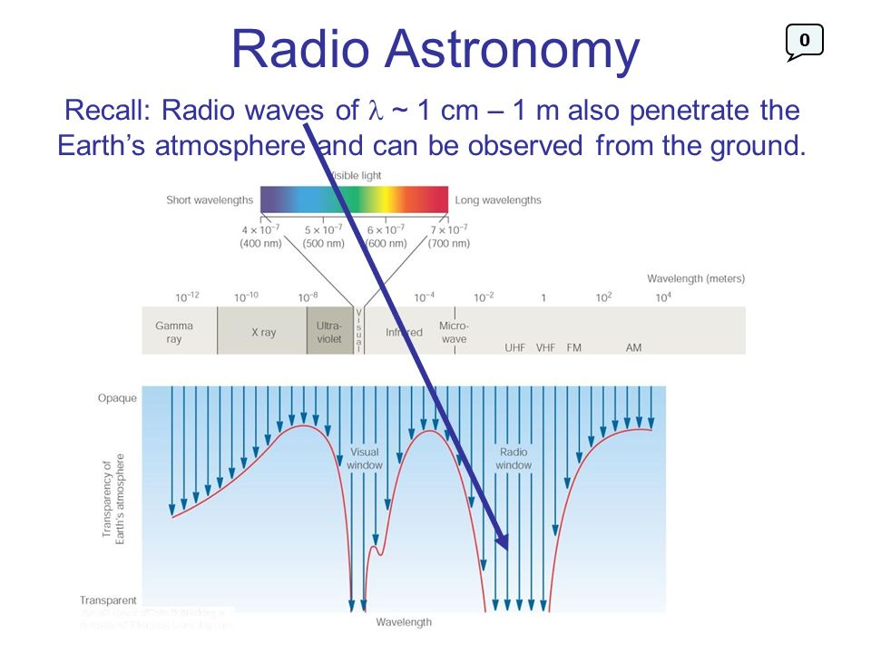 Radio Astronomy Recall: Radio waves of ~ 1 cm – 1 m also penetrate the Earths atmosphere and can be observed from the ground. 0