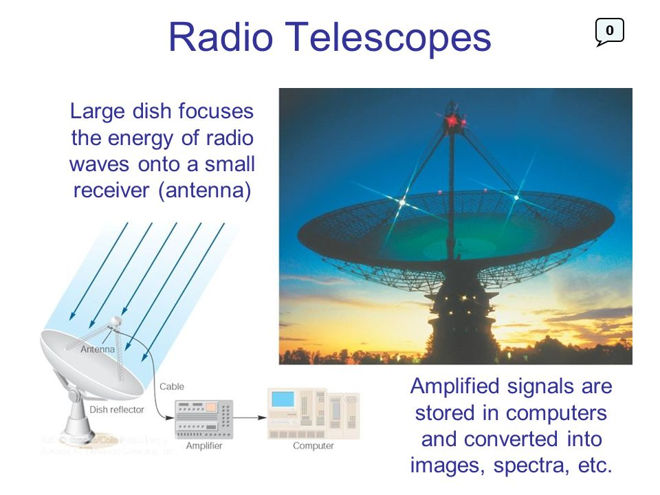 Radio Telescopes Large dish focuses the energy of radio waves onto a small receiver (antenna) Amplified signals are stored in computers and converted