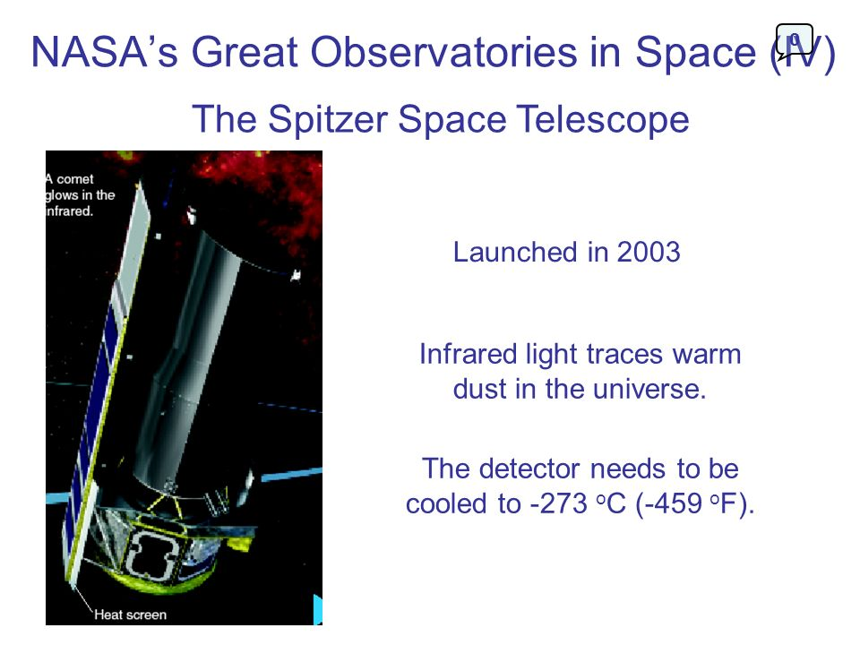 NASAs Great Observatories in Space (IV) The Spitzer Space Telescope Launched in 2003 Infrared light traces warm dust in the universe. The detector nee